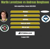 Martin Lorentzson vs Andreas Bengtsson h2h player stats