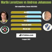 Martin Lorentzson vs Andreas Johansson h2h player stats