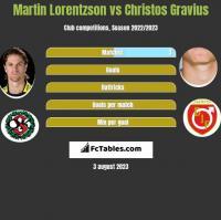 Martin Lorentzson vs Christos Gravius h2h player stats