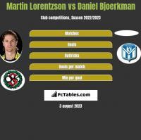 Martin Lorentzson vs Daniel Bjoerkman h2h player stats