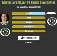 Martin Lorentzson vs Daniel Bjoernkvist h2h player stats