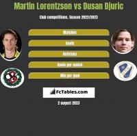 Martin Lorentzson vs Dusan Djuric h2h player stats