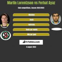 Martin Lorentzson vs Ferhat Ayaz h2h player stats