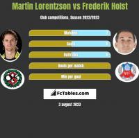 Martin Lorentzson vs Frederik Holst h2h player stats