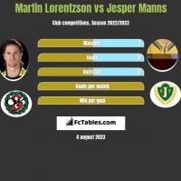Martin Lorentzson vs Jesper Manns h2h player stats