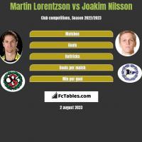 Martin Lorentzson vs Joakim Nilsson h2h player stats