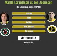 Martin Lorentzson vs Jon Joensson h2h player stats