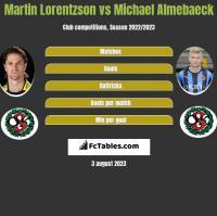 Martin Lorentzson vs Michael Almebaeck h2h player stats