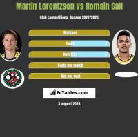 Martin Lorentzson vs Romain Gall h2h player stats