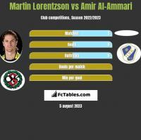 Martin Lorentzson vs Amir Al-Ammari h2h player stats