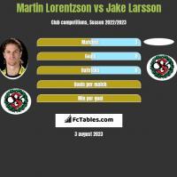 Martin Lorentzson vs Jake Larsson h2h player stats