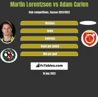 Martin Lorentzson vs Adam Carlen h2h player stats