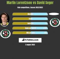 Martin Lorentzson vs David Seger h2h player stats