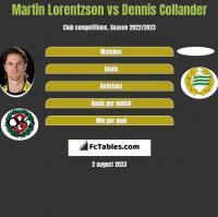 Martin Lorentzson vs Dennis Collander h2h player stats