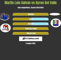 Martin Luis Galvan vs Ayron Del Valle h2h player stats