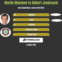 Martin Maennel vs Robert Jendrusch h2h player stats