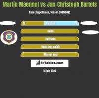 Martin Maennel vs Jan-Christoph Bartels h2h player stats