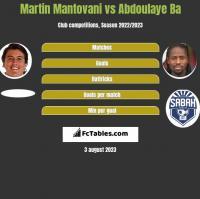 Martin Mantovani vs Abdoulaye Ba h2h player stats