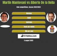 Martin Mantovani vs Alberto De la Bella h2h player stats