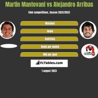 Martin Mantovani vs Alejandro Arribas h2h player stats