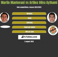 Martin Mantovani vs Artiles Oliva Aythami h2h player stats
