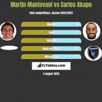 Martin Mantovani vs Carlos Akapo h2h player stats