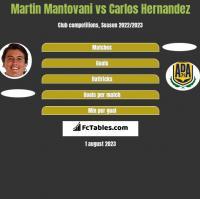 Martin Mantovani vs Carlos Hernandez h2h player stats