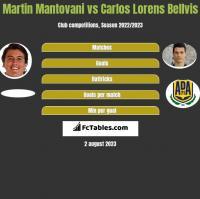 Martin Mantovani vs Carlos Lorens Bellvis h2h player stats