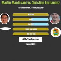Martin Mantovani vs Christian Fernandez h2h player stats