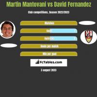 Martin Mantovani vs David Fernandez h2h player stats