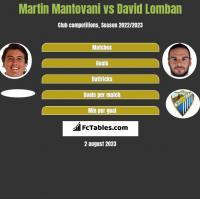 Martin Mantovani vs David Lomban h2h player stats