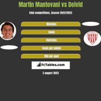 Martin Mantovani vs Deivid h2h player stats