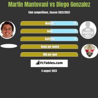 Martin Mantovani vs Diego Gonzalez h2h player stats