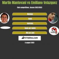 Martin Mantovani vs Emiliano Velazquez h2h player stats