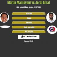 Martin Mantovani vs Jordi Amat h2h player stats