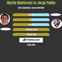 Martin Mantovani vs Jorge Pulido h2h player stats