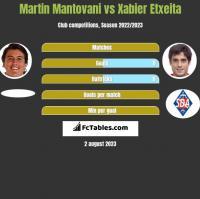 Martin Mantovani vs Xabier Etxeita h2h player stats
