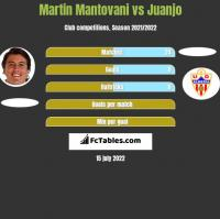 Martin Mantovani vs Juanjo h2h player stats