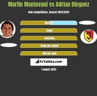 Martin Mantovani vs Adrian Dieguez h2h player stats
