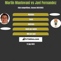 Martin Mantovani vs Javi Fernandez h2h player stats