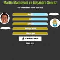 Martin Mantovani vs Alejandro Suarez h2h player stats