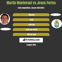 Martin Mantovani vs Jesus Fortes h2h player stats