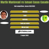 Martin Mantovani vs Ismael Casas Casado h2h player stats
