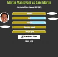 Martin Mantovani vs Dani Martin h2h player stats
