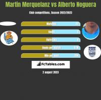Martin Merquelanz vs Alberto Noguera h2h player stats