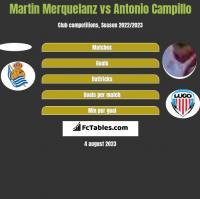 Martin Merquelanz vs Antonio Campillo h2h player stats