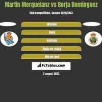 Martin Merquelanz vs Borja Dominguez h2h player stats