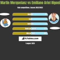 Martin Merquelanz vs Emiliano Ariel Rigoni h2h player stats