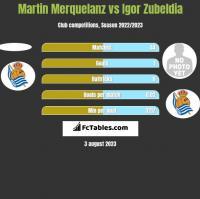 Martin Merquelanz vs Igor Zubeldia h2h player stats