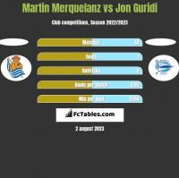 Martin Merquelanz vs Jon Guridi h2h player stats